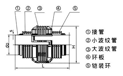直管压力平衡波纹补偿器规格/直管压力平衡波纹补偿